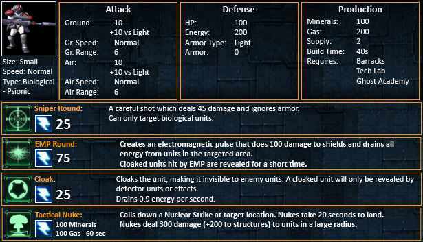 Starcraft 2 Ghost Statistics SC2 Ghosts Stats
