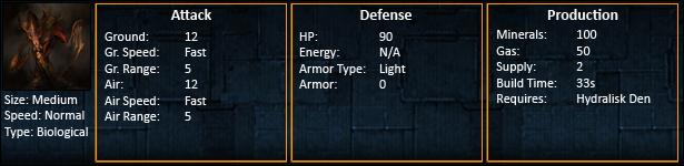 Starcraft 2 Hydralisk Statistics SC2 Hydralisk Unit Stats