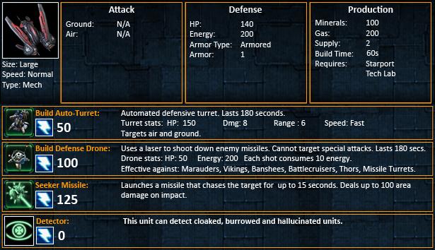 Starcraft 2 Raven Statistics SC2 Ravens Stats