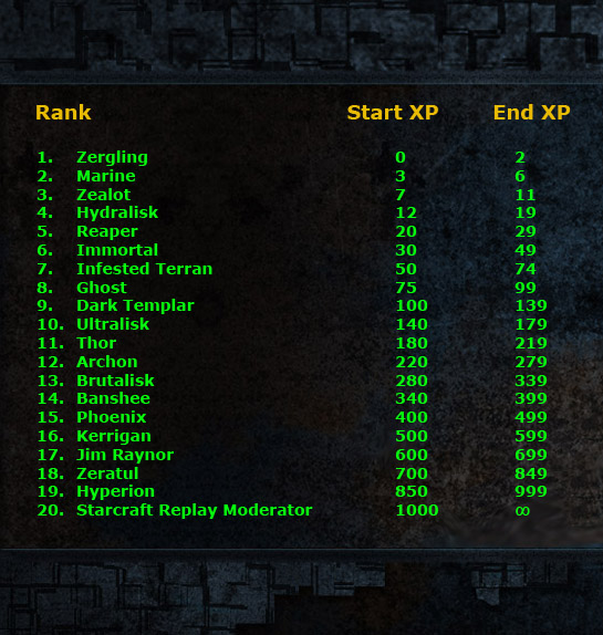 Ranks In Marine >> Starcraft-replay xp system and user rankings